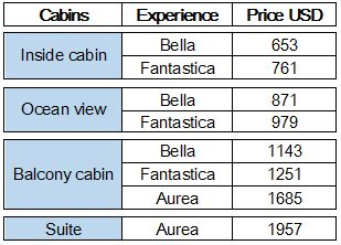 prices caribbeans